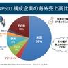 S&P500が国際分散、セクター分散となり得る理由をスライドで