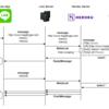 【Linebot #2】herokuでブックマークアプリを作ってみた