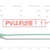 はてなブログトップの「記事一覧」化で、PVと滞在時間が2倍以上に(A/Bテスト最終結果)