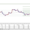 FX投資戦略 2020年2月4日 東京時間