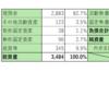 株式投資 38日目:マークラインズ(3901)を2回もナンピン買い