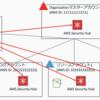 AWS Security Hubのマルチアカウント一括設定スクリプトを使ってみる