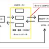 AWSのCDNサービスCloudFrontを始める (実習オリジンサーバー👉s3)