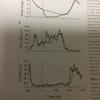 グループⅡ筋求心性線維はおそらくヒトの歩行時の中潜時ヒラメ筋伸張反射に貢献する