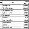 【ガバエイム奮闘記#101】塗りPランキング(2019年8月版)