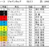 ジャパンカップ2020(GⅠ)予想