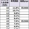 【ループイフダン4・5すくみ検証結果】11月4週は2500pips証拠金で年利換算7.9%程度。2000pipsで11.8%。動きが弱かったです。