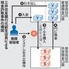 三井住友銀詐欺事件     交際女性に1億円…元副支店長