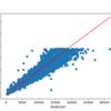 Python: TensorFlow/Keras で Entity Embedding を試してみる