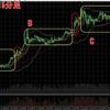 ビットコインFX 8月12日チャート分析 41万越え!ビットコインが大台突破!