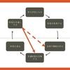 【パターン言語の簡易考察】妖怪ウォッチに学ぶ課題解決のPDCA