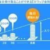 【is6】海外FXの高金利スワップを調べてみた!1日何円入るか!?無料でスワップ口座が作れる