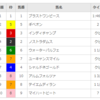 【重賞回顧】2018/3/24-11R-阪神-毎日杯回顧(ブラストワンピース強えぇ!)
