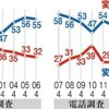 改憲不要55%、必要37% 朝日新聞世論調査 - 朝日新聞(2016年5月2日)