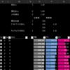 MHWI: 大剣で冰気練成・真・会心撃【属性】・会心撃【属性】・属性加速・真・属性加速・無撃の組み合わせを考えるための計算結果