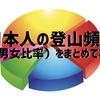 日本人の登山頻度はどれくらい?