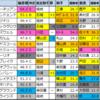【明日のメインレース偏差値予想(中山・阪神・小倉)】2021/2/27(土)