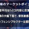 4月25日(水)東京マーケット<前引け>:日経平均は143円安と反落の様相、米株の大幅下落で景気敏感株に売り