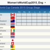 Introduction to iPhone, iPad App for recording and simulating FIFA Women's World Cup Canada 2015