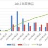 【トラリピとスワップ複利】南アランド 11月は久しぶりの目標達成 月利5.2%