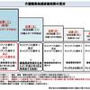 月収6万円上がる介護職員処遇改善加算の仕組み丸わかり、介護へ転職する方必見!
