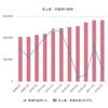 裁量会計への懸念はCF計算書を見てみよう!メルマガ「さいますみのオイコノミクス」Premium! <グラフ集>vol.1 しまむら決算ビュー/なぜアナリストの株価予想は似るのか?