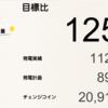 1月の総発電量は1128kWh(目標比125%)でした!