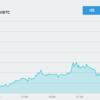 8月1日を迎えてビットコインの価格は高騰している!