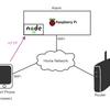 IoT智絵里アラームを作ろうと思う(2) - ソフト・ハード概念設計編