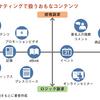 コンテンツマーケティングはBtoBサービスのリード獲得において効率的な方法と言えるのでしょうか?