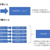 SE・プログラマの基本スキル向上 〜 作業時間の見積 〜
