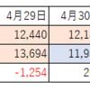 EW-NK63とHJ-326F歩数比較