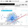 時系列でユーザーニーズの移り変わりを分析する「ワードマップ検索履歴」をリリースしました