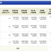 米国株ETF【VOO】バンガード・S&P 500 購入しました