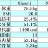 Xiaomi スマート体組成計のレビュー&タニタの70万円体組成計を比べてみた