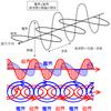 第13回 光子と電子:量子論の世界@ 物理の世界('17)