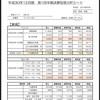 【決算短信分析】ワイヤレスG