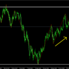 ドル円、今週の相場分析 売りかな?