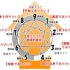 エニアグラムの基本【第12回】各タイプの「根源的恐れ」と「根源的欲求」