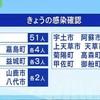 熊本県 新型コロナ新たに81人感染 延べ4800人