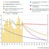 東京都の緊急事態宣言は5月31日の解除も難しそう【追記あり】