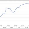 漢 a.k.a. GAMI ビットコイン自動売買Bot (Ver.2)の運用成績を公開