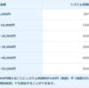 税金納付でポイント獲得?横浜市の固定資産税と自動車税をnanacoで支払った情報共有