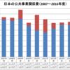 日本の公共事業関係費(2007~2016年度)