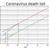 【やっつけ】武漢新型肺炎死者数グラフ