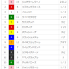 【重賞回顧】2018/1/14 京成杯&日経新春杯