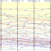 第11回東方シリーズ人気投票のポイント率の推移グラフ