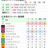 【結果発表】宝塚記念 レース回顧と馬券結果