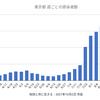 東京87人 新型コロナ 感染確認 5週間前の感染者数は1,915人
