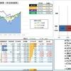 【運用成績】 17.44week (17/11/10) 年初来 +24.6%
